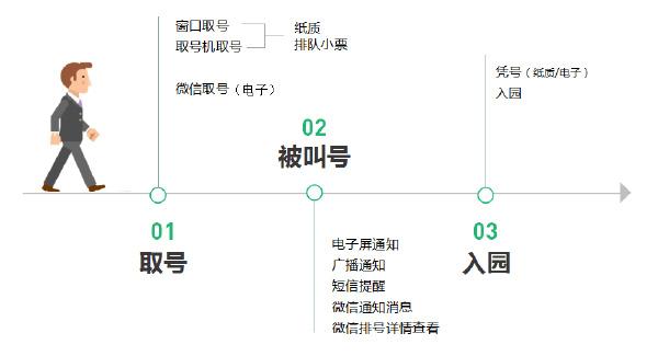 用户排队流程